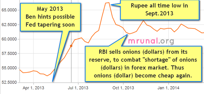 Rupee dollar exchange rate graph 2013-14