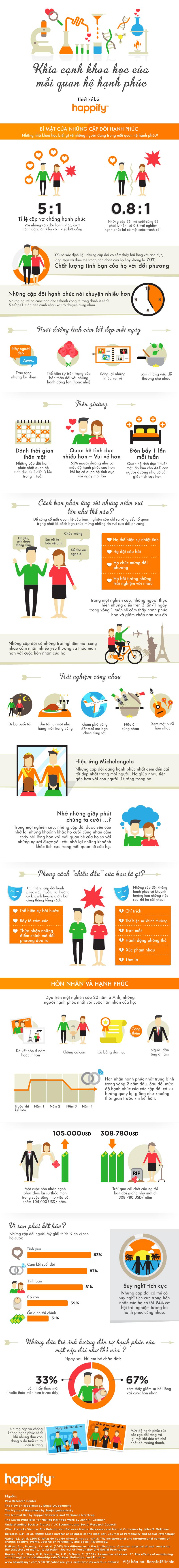 Infographic - Khoa học và Hạnh Phúc