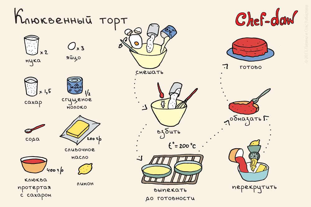 chef_daw_klukvenni_tort