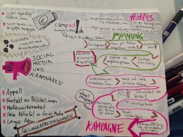 """""""Social Media und Kampagnen"""" #Sketchnotes zum Input von @davemokratie zu @campact"""