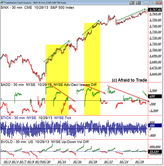 SP500 SPX S&P 500 Market Internals Advance Decline AD Line Strong Trend