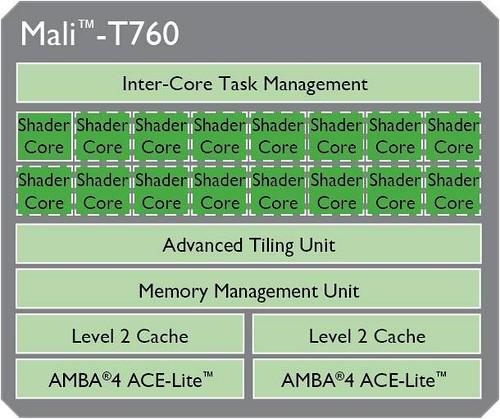 ARM MALI T700