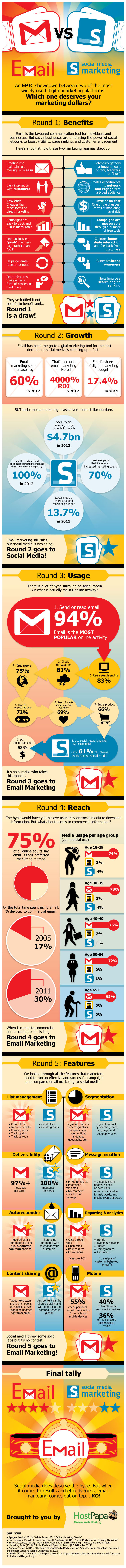 Email marketing versus social media marketing