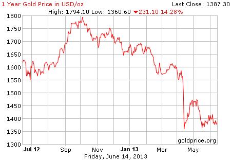 Gambar grafik image pergerakan harga emas 1 tahun terakhir per 14 Juni 2013