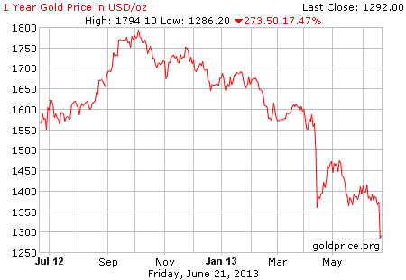 Gambar grafik image pergerakan harga emas 1 tahun terakhir per 21 Juni 2013