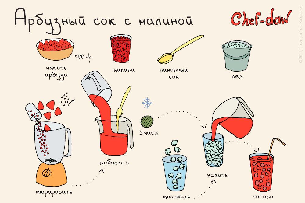 chef_daw_arbuzni_sok_s_malinoi