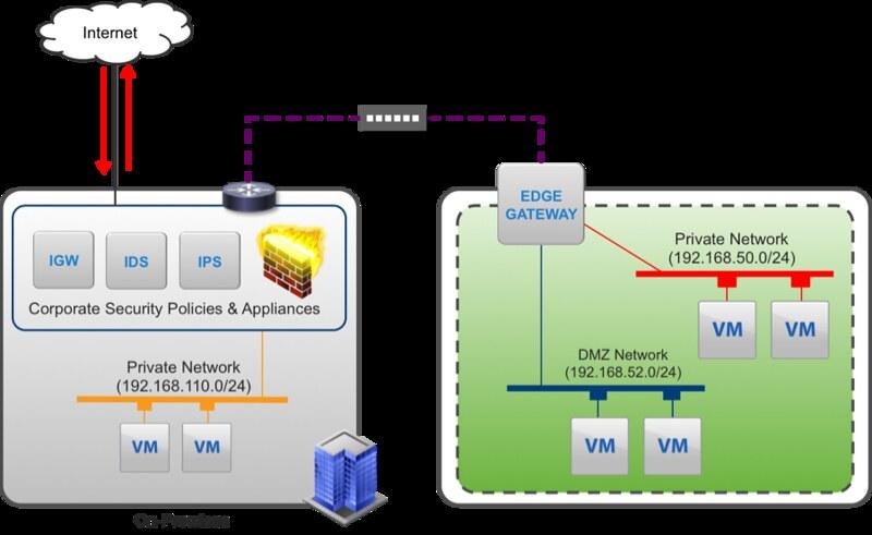 vchsdirectconnect1