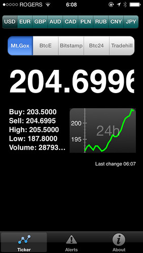 Bitcoin above $200, what a rally! (Oct. 22, 2013)