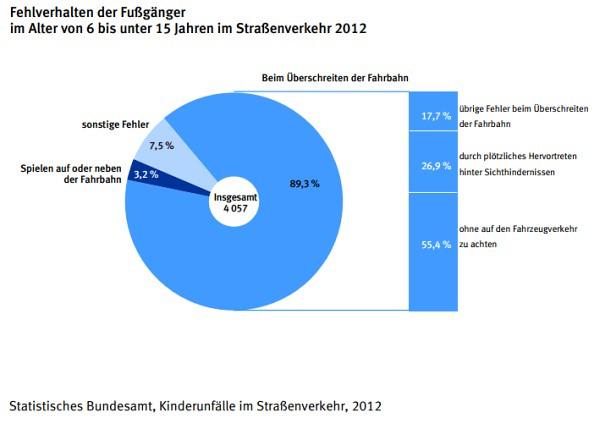 Unfallursachen Kinderunfälle 2012 bei Fußgängern
