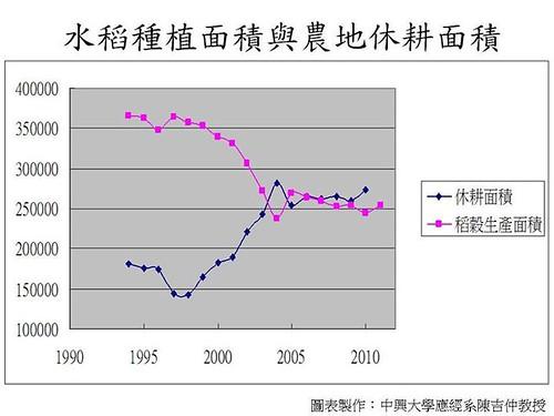 水稻種植面積與農地休耕面積,中興大學應經系教授陳吉仲製圖