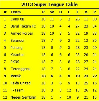 Super League Table 30-05-13