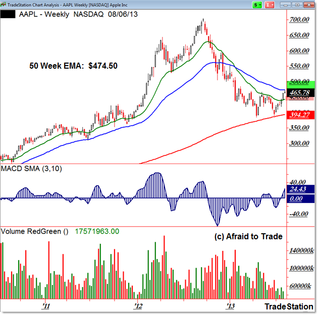 AAPL Apple Stock Weekly Chart Resistance moving averages