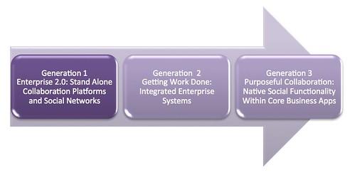 Evolution of Collaboration Software
