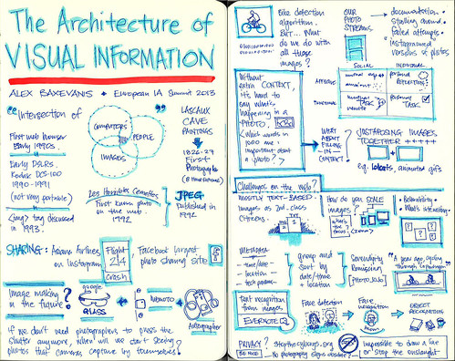 alex baxevanis - the architecture of visual information