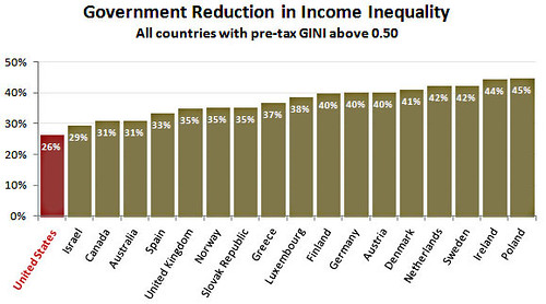 blog_income_inequality_government_reduction_1