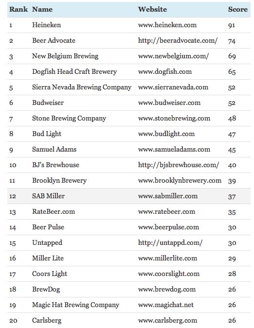 20 Most Influential Beer Websites