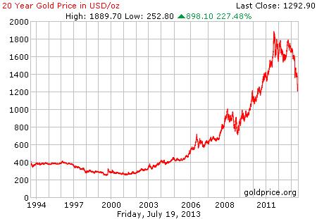 Gambar grafik chart pergerakan harga emas dunia 20 tahun terakhir per 19 Juli 2013
