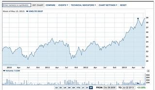 yahoo major market chart