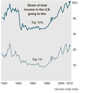 NYT chart