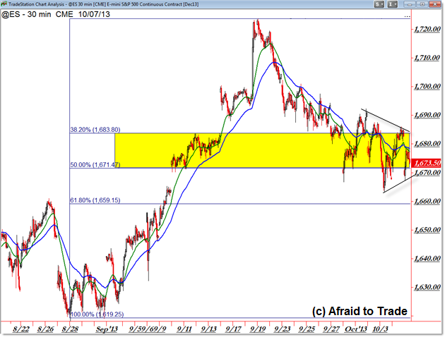 ES Futures Fibonacci Retracement Trade and Breakout Planning