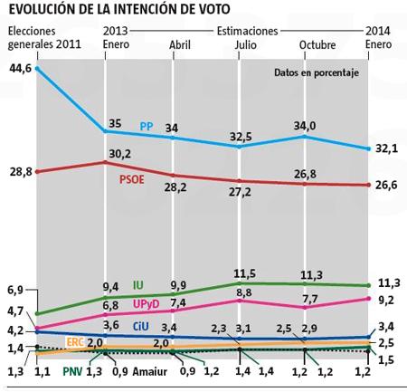 14b06 CIS Intenciones voto