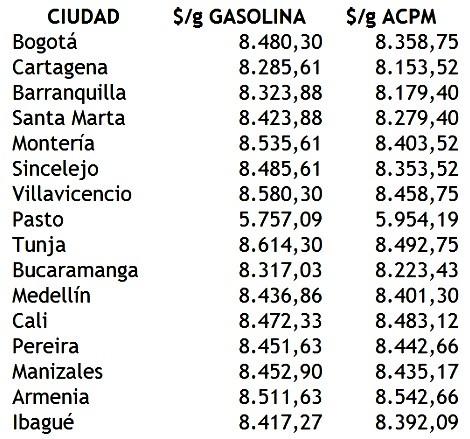 Gasolina Enero 2014