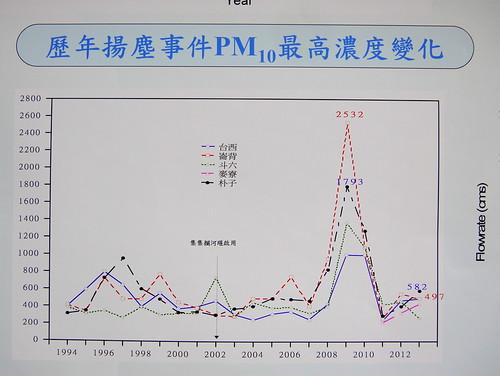 歷年揚塵事件PM10最高濃度變化圖。
