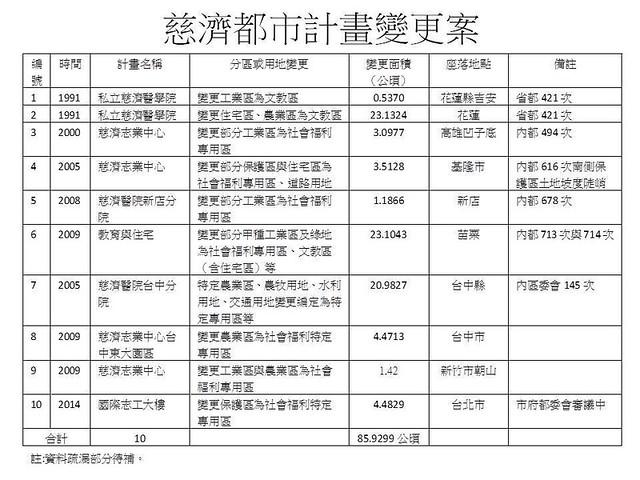 慈濟都市計畫變更案列表。資料來源:楊重信