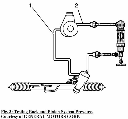 No Good Power Steering Pumps!!!!!! - Chevrolet Colorado & GMC Canyon