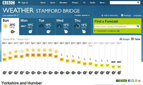 stamford bridge bbc weather cropped