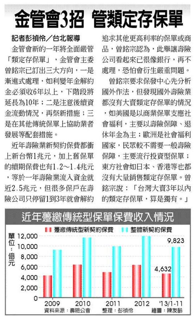 20131230[工商時報]金管會3招 管類定存保單