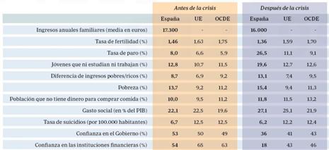 14c19 ABC OCDE Indicadores sociales entre 2007 y 2014