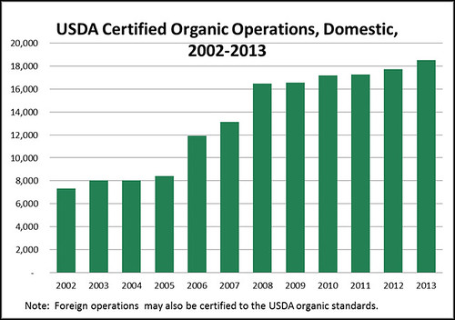 The 2013 list of certified organic operations reflects the continued increase in domestic operations. There are now 18,513 certified operations in the United States.