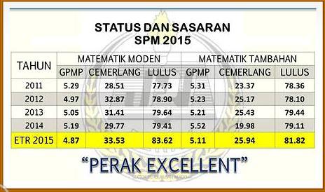 Status dan Sasaran SPM 2015