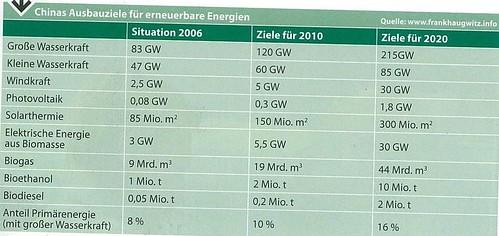 China Entwicklung Erneuerbare Energien