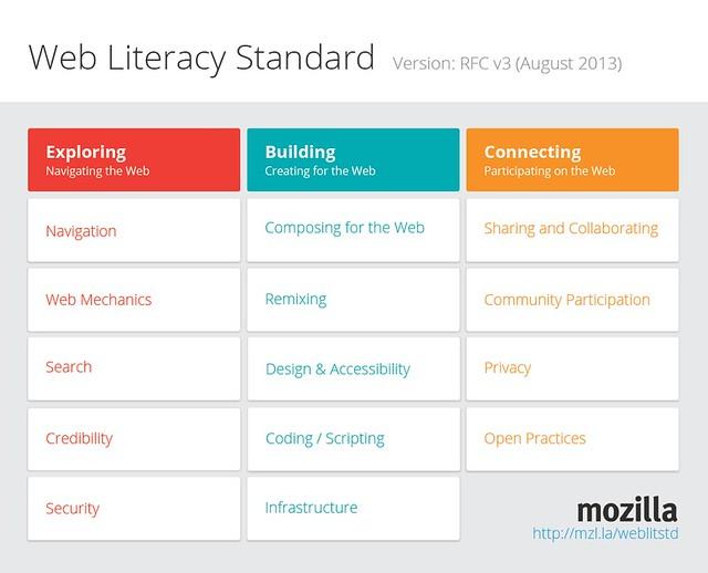 Mozilla Web Literacy Standard RFC release - v3 proposal