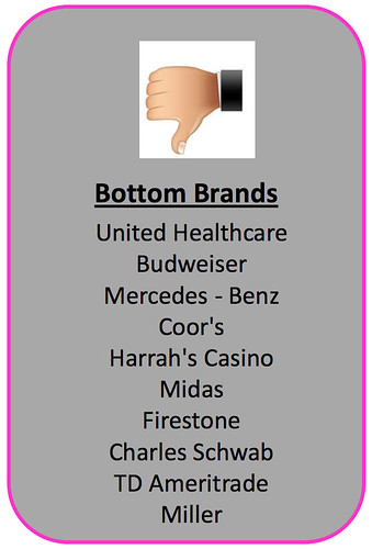 bottom-brands-2012
