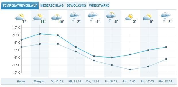 Wettervorhersage Bad Hofgastein
