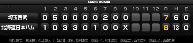 埼玉西武ライオンズ2015年7月11日試合結果