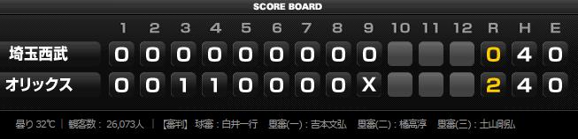 2015年7月20日埼玉西武ライオンズ試合結果