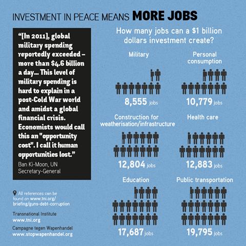 llocs de treball creats en investigació enlloc de despesa militar