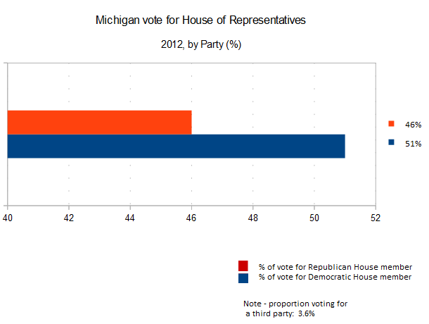 Michigan party proportion vote for House