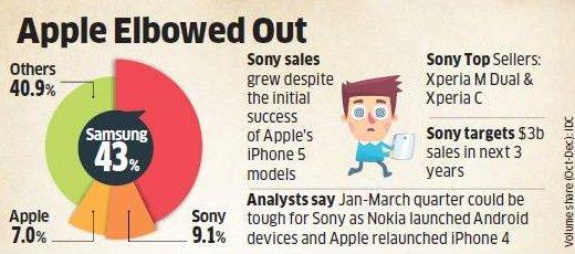 Sony обогнал Apple
