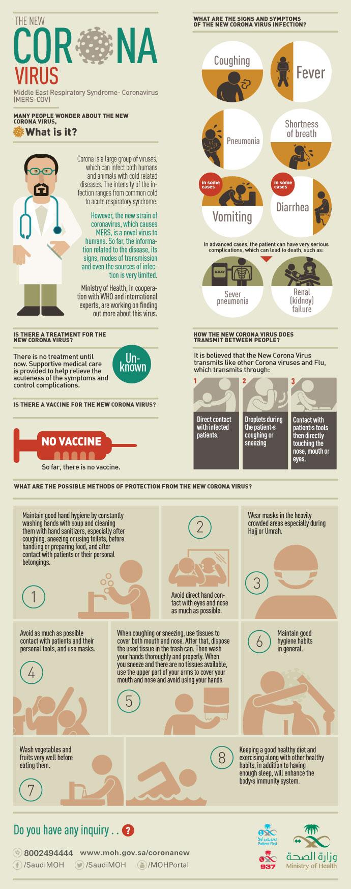 CoronaVirus-Infograph