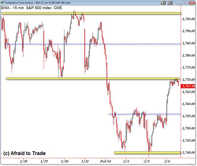 S&P 500 SP500 SPX @ES Futures Emini Day Trading Index futures trading