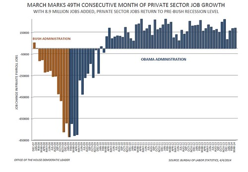 March 2014 Jobs Report - Private Sector Jobs