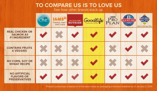 Goodlife-Comparison-Chart