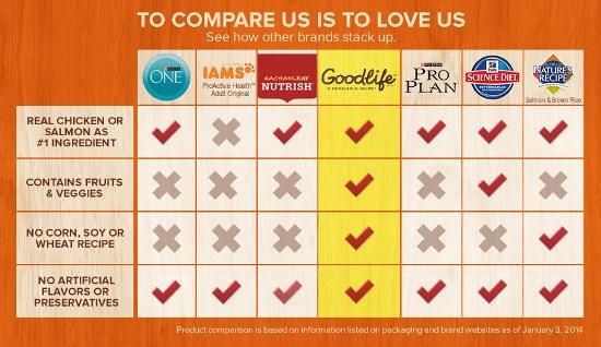 Goodlife-Comparison-Chart