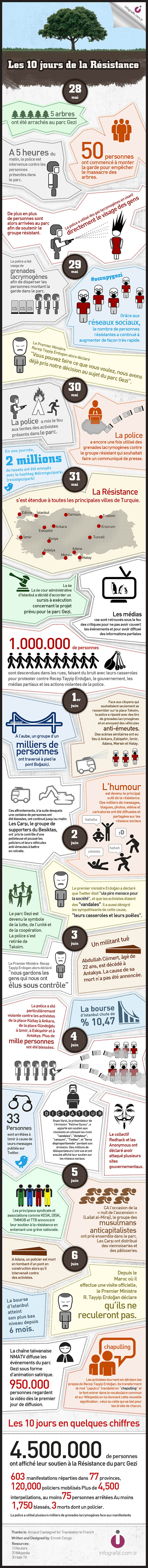 Gezi Parki infographie Français