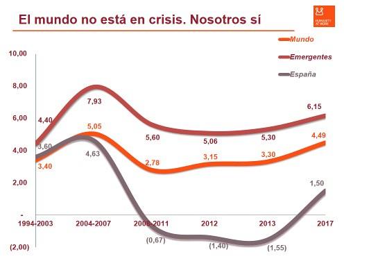 Espana crisis; mundo no